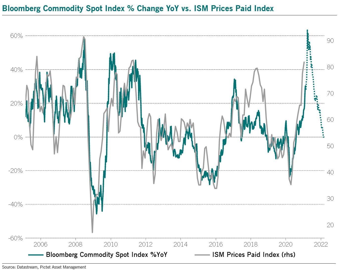ISM 'prices paid' hints commodities may have run too far