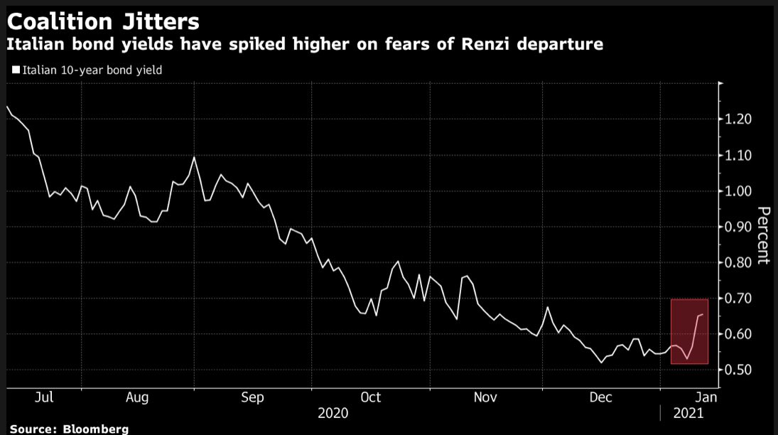 Italian yields jump with Renzi set to pull support for gov't coalition