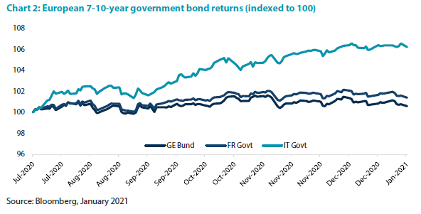 Italian fixed income has been worth it