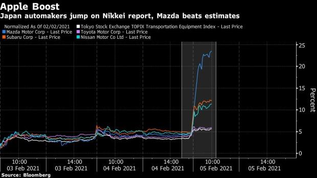 Japanese automakers get a pop on Mazda earnings, Apple Car chatter