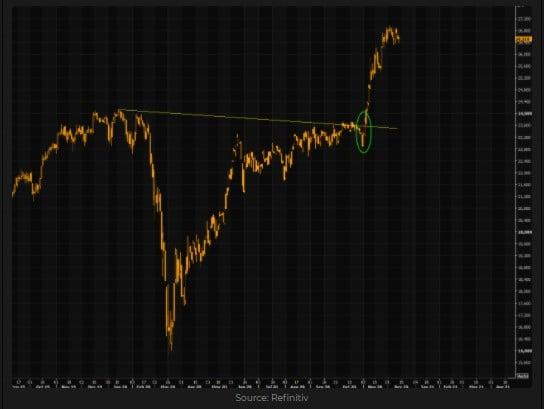 Japan's Nikkei 225 index