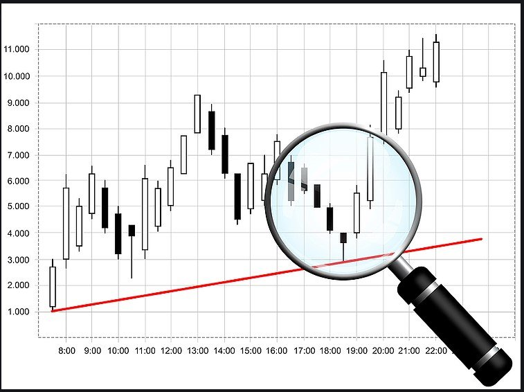 Candlestick charts are graphical way of representing the open, close, high and low of the price of a market over a given period of time developed in Japan.