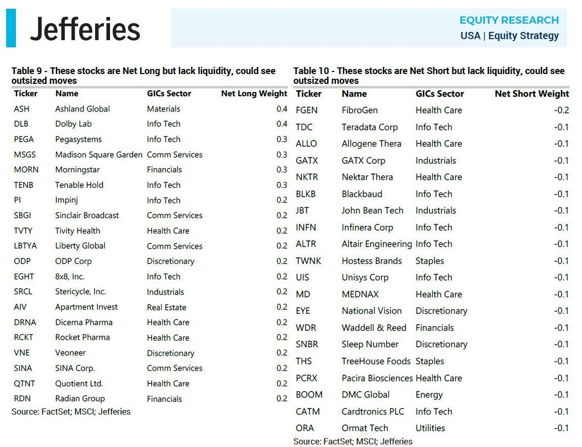 Jefferies list of short squeeze candidates + overcrowded long