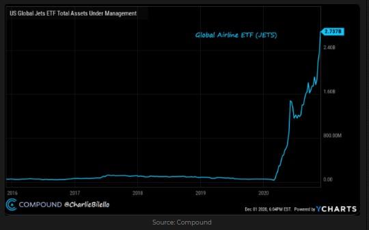 JET ETF assets under management
