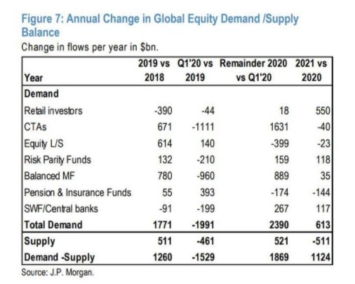 Annual change in global equity supply / demand