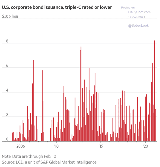 Investors are lapping up HY bonds - highest issuance in CCC-rated or lower in over a decade