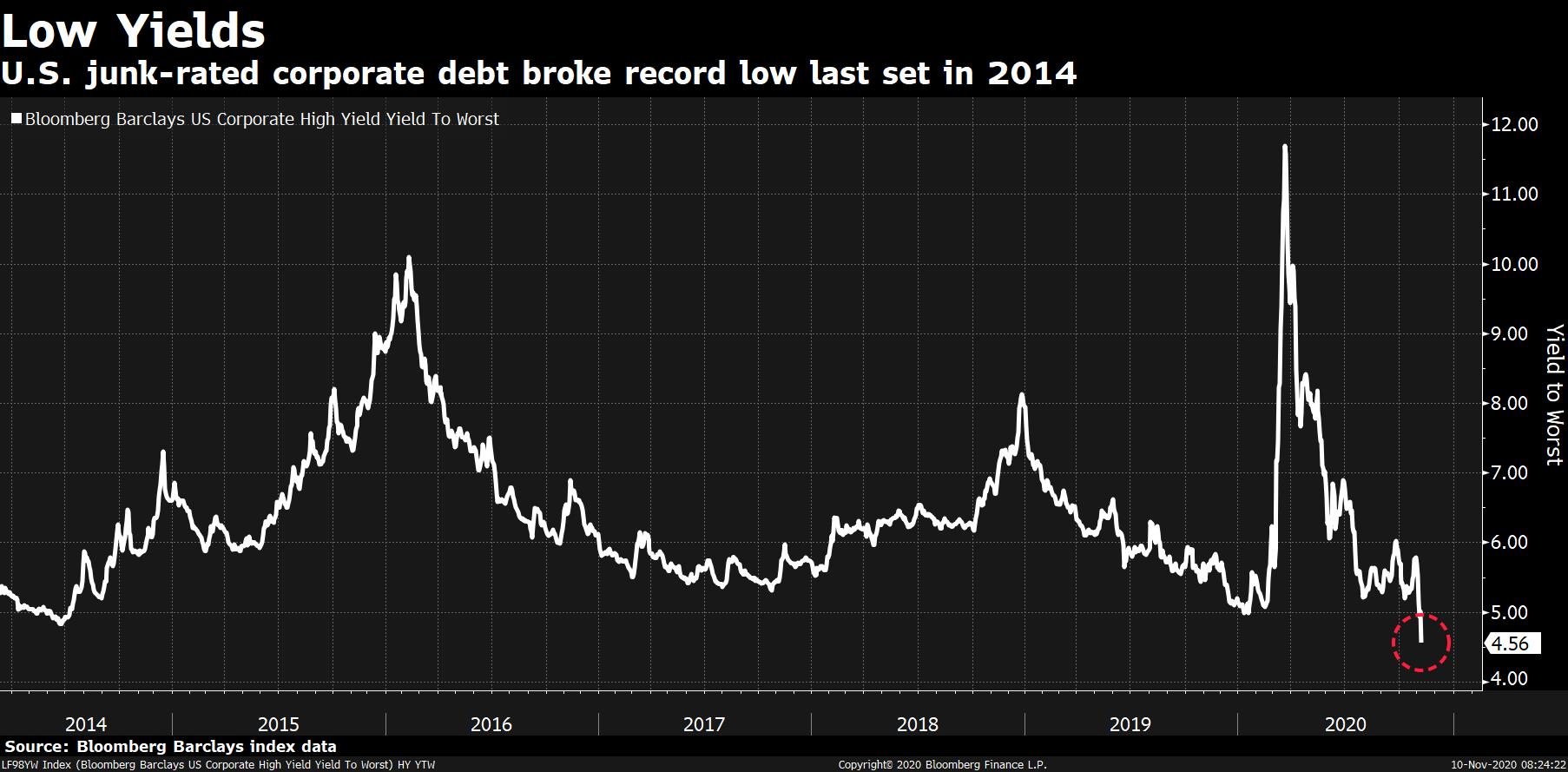 Junk bond yields hit a record low