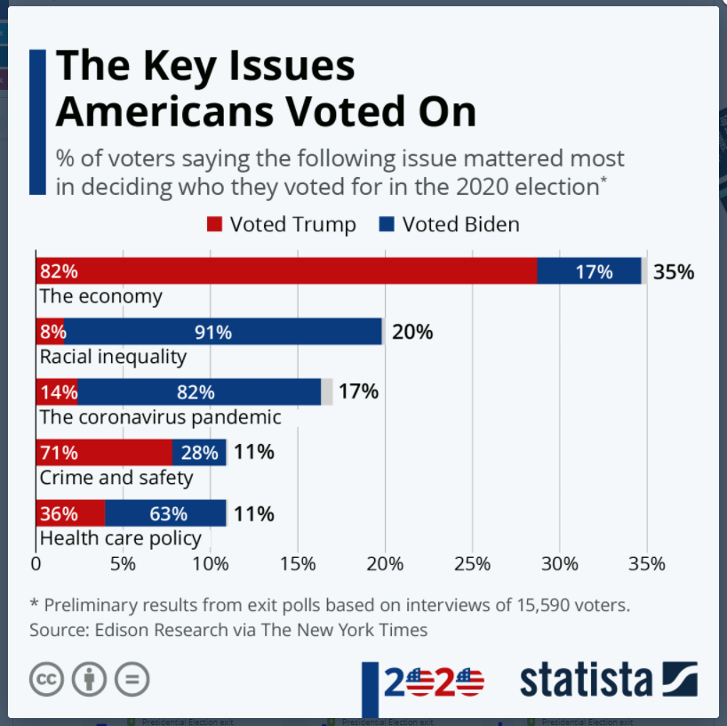 Key issues Americans voted on