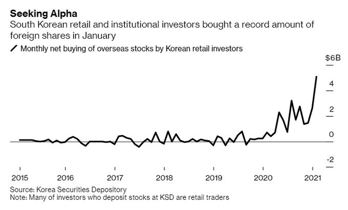 Record numbers of Korean speculators