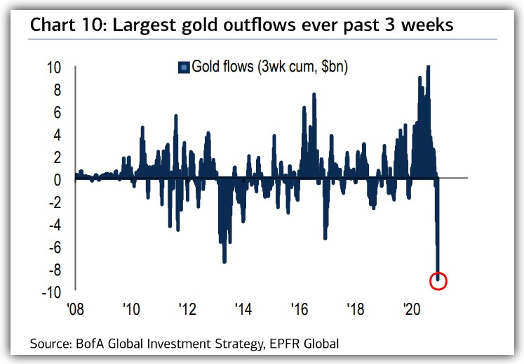Gold ETF outflows / inflows