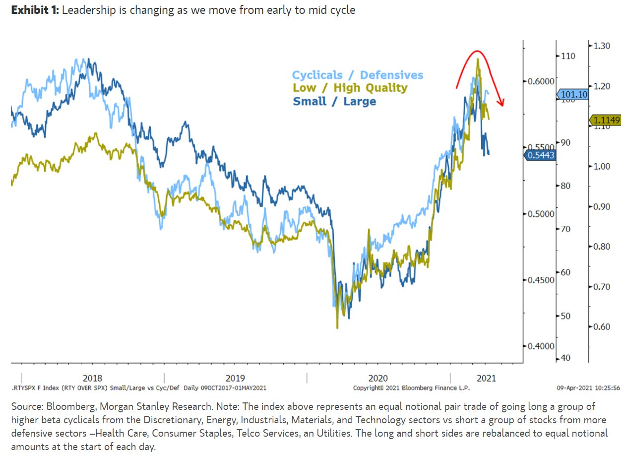 US equities relative strengths for selected segments