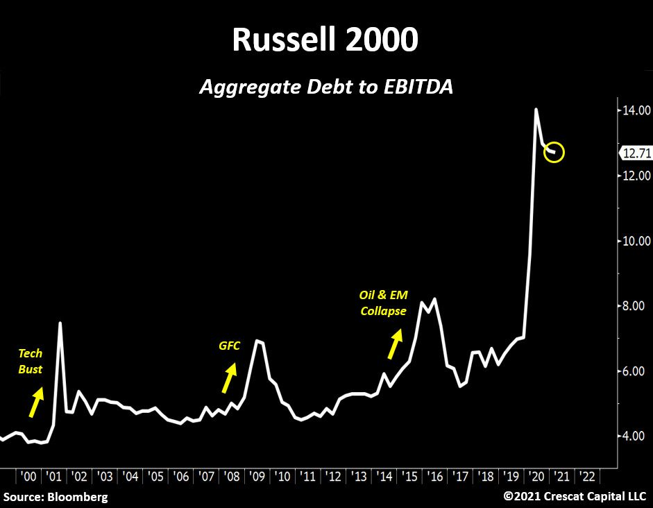 Russell 2000 Aggregate Debt to EBITDA