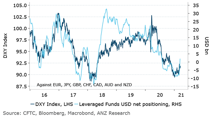 Hedged funds just turned net bullish on the USD for the first time since July