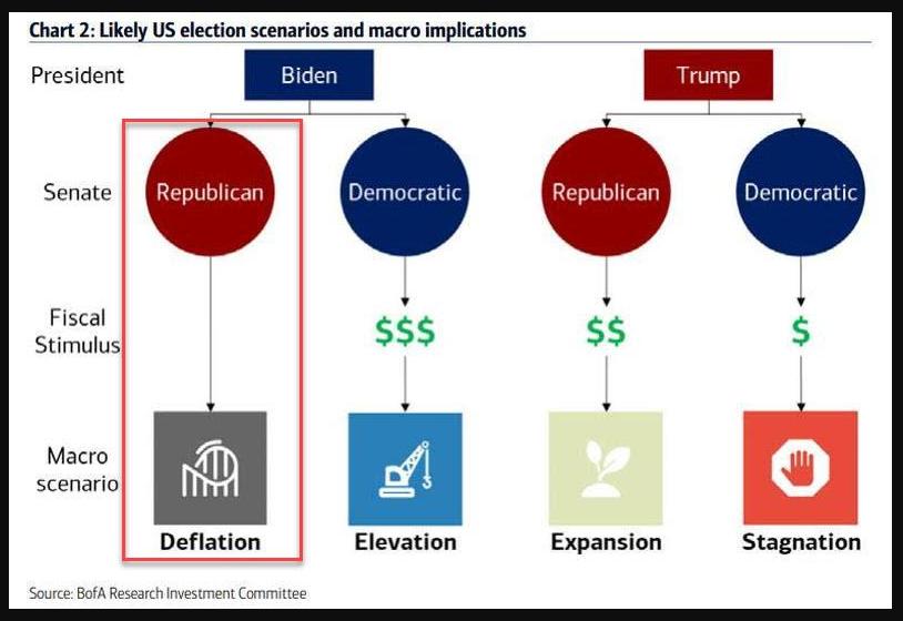 Likely U.S election scenarios and macro implications