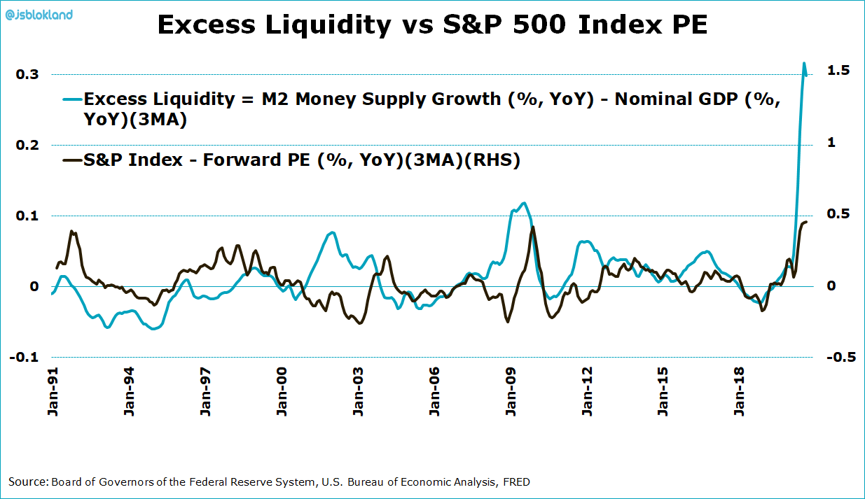 Excess liquidity says high valuations could go much higher