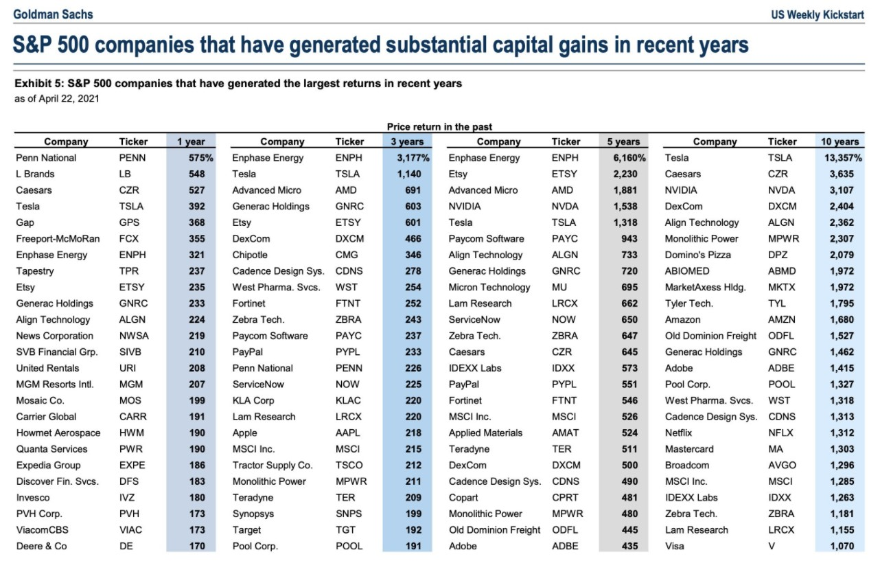 The list of S&P 500 stocks exhibiting substantial capital gains over various time periods
