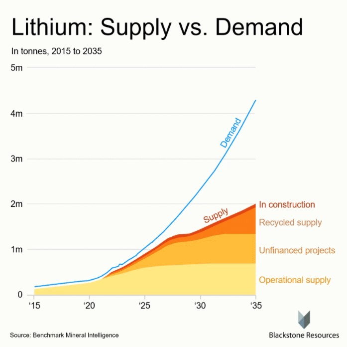 Lithium demand vs supply
