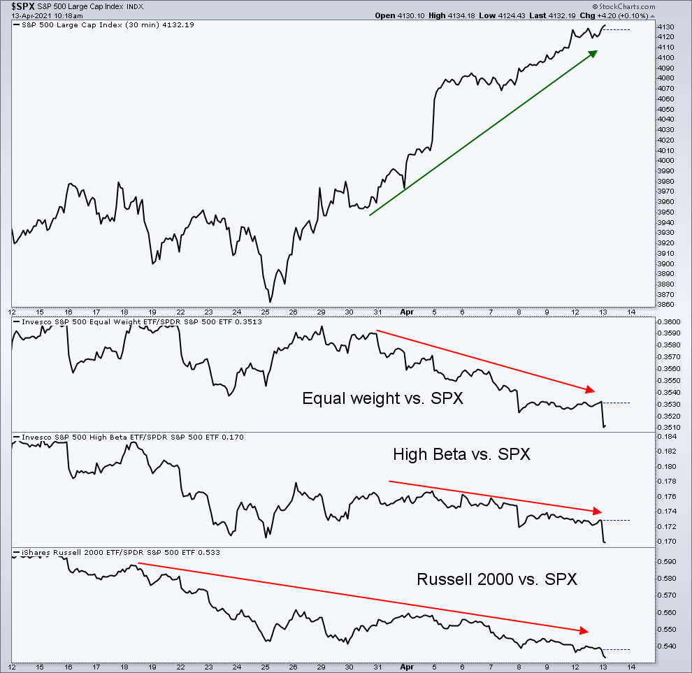 Little confirmation in other guages of enthusiam for latest stock market rally #SPX