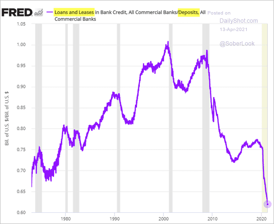 US banks loans-to-deposit ratio hits a new all-time low (hardly good for growth?)