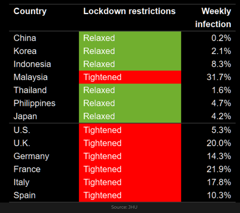 Lockdown restructions and weekly infection rate