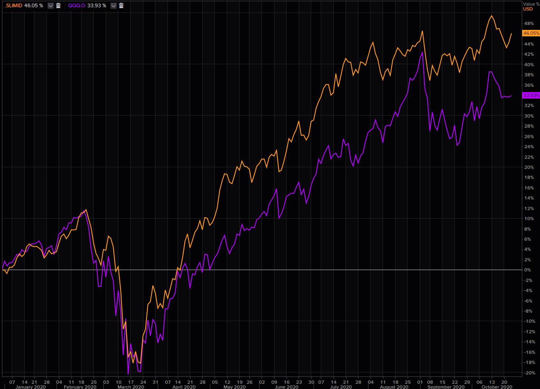SLIMID index versus QQQ YTD.