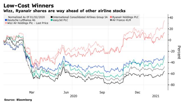 Budget airlines fly above traditional since pandemic