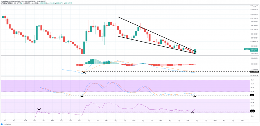 Litecoin to return from the dead? Relative strength to Bitcoin shows big promise