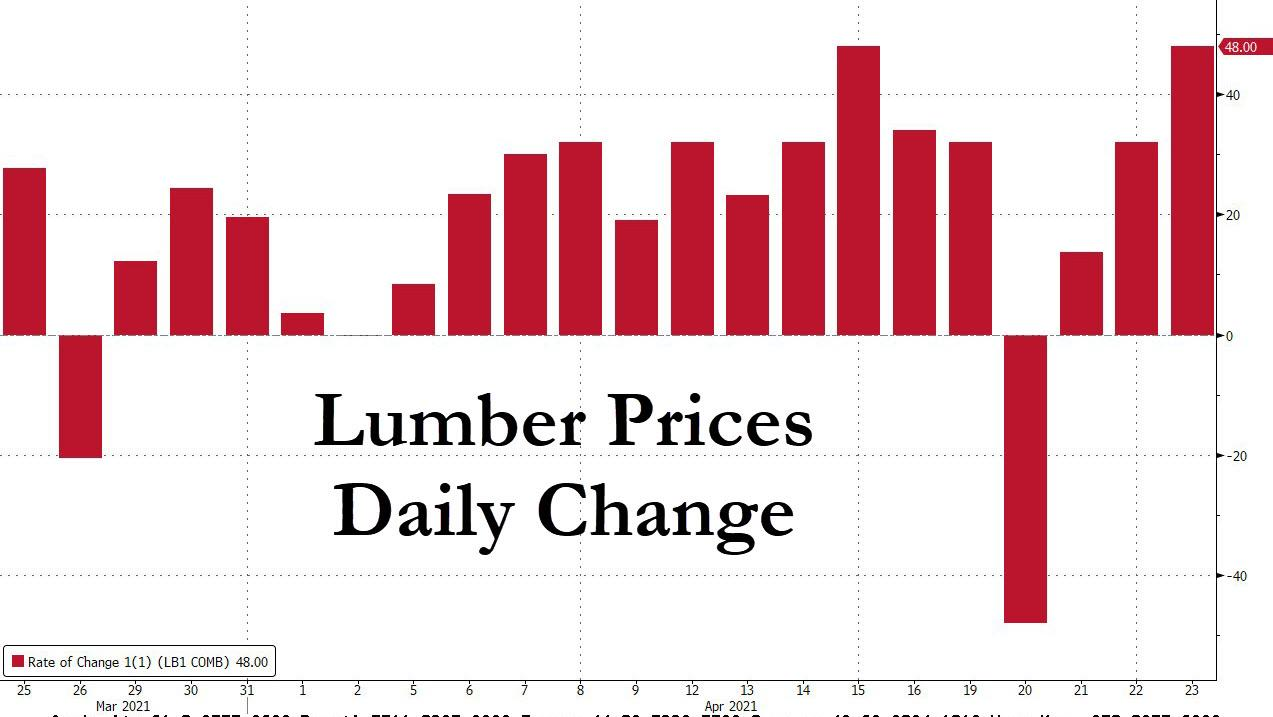 Lumber futures prices daily changes