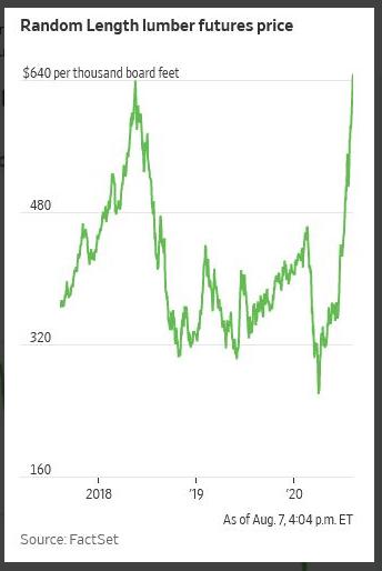 Lumber at record high