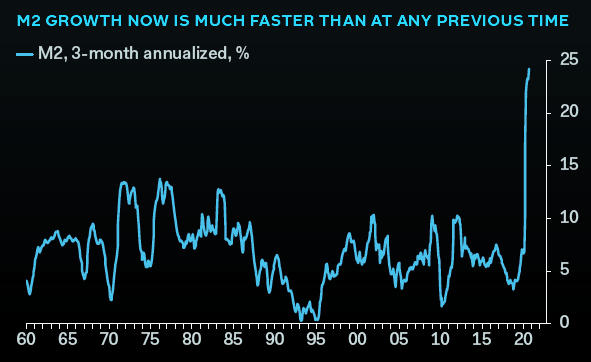 U.S M2 3 month annualized %