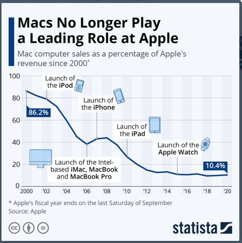 Mac does not play a leading role for Apple anymore