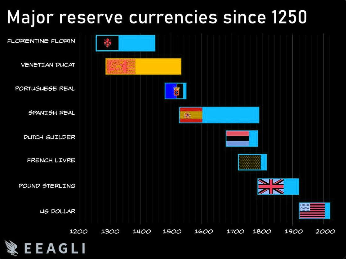 Major reserve currencies since 1250