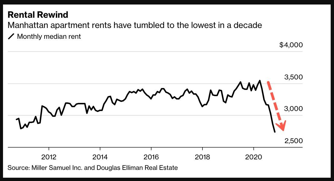 Monthly median rent in Manhattan