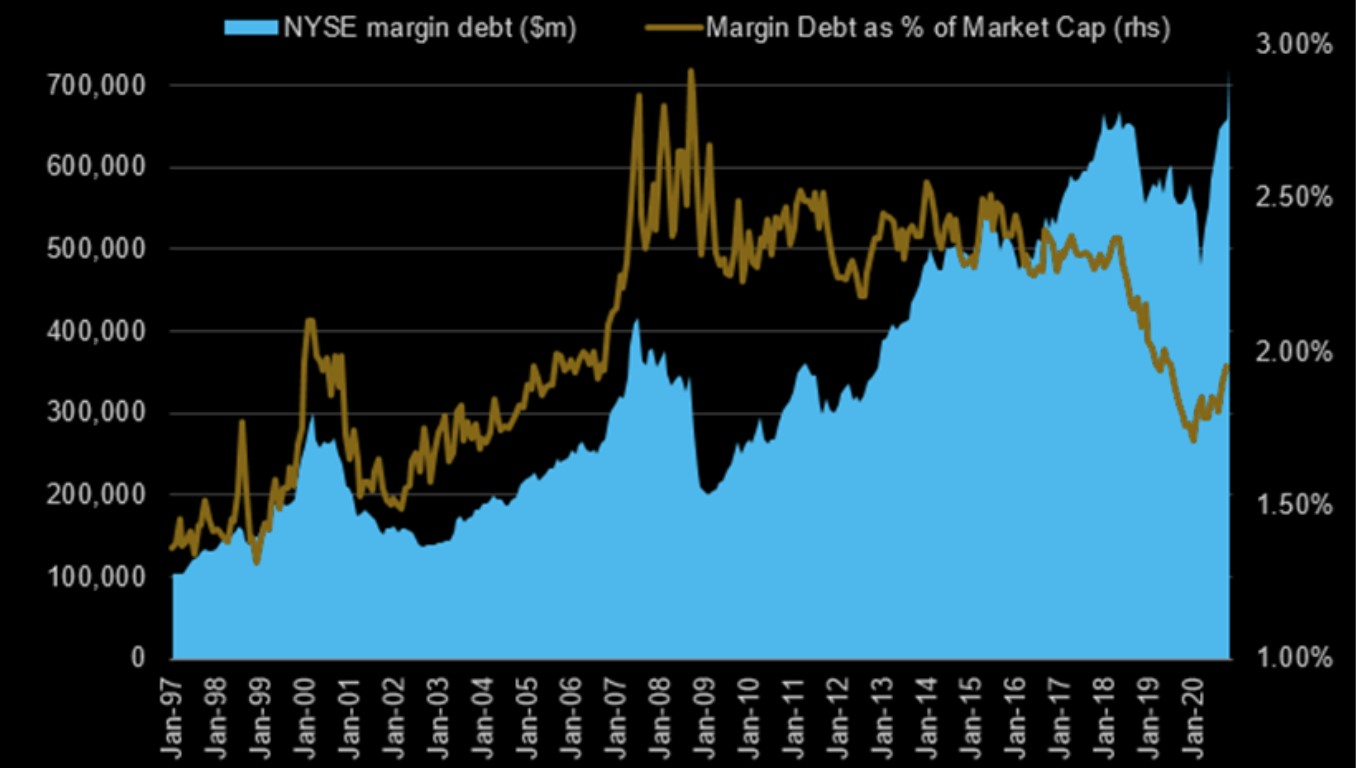 Margin debt as a % of total market cap (Wilshire 5000)