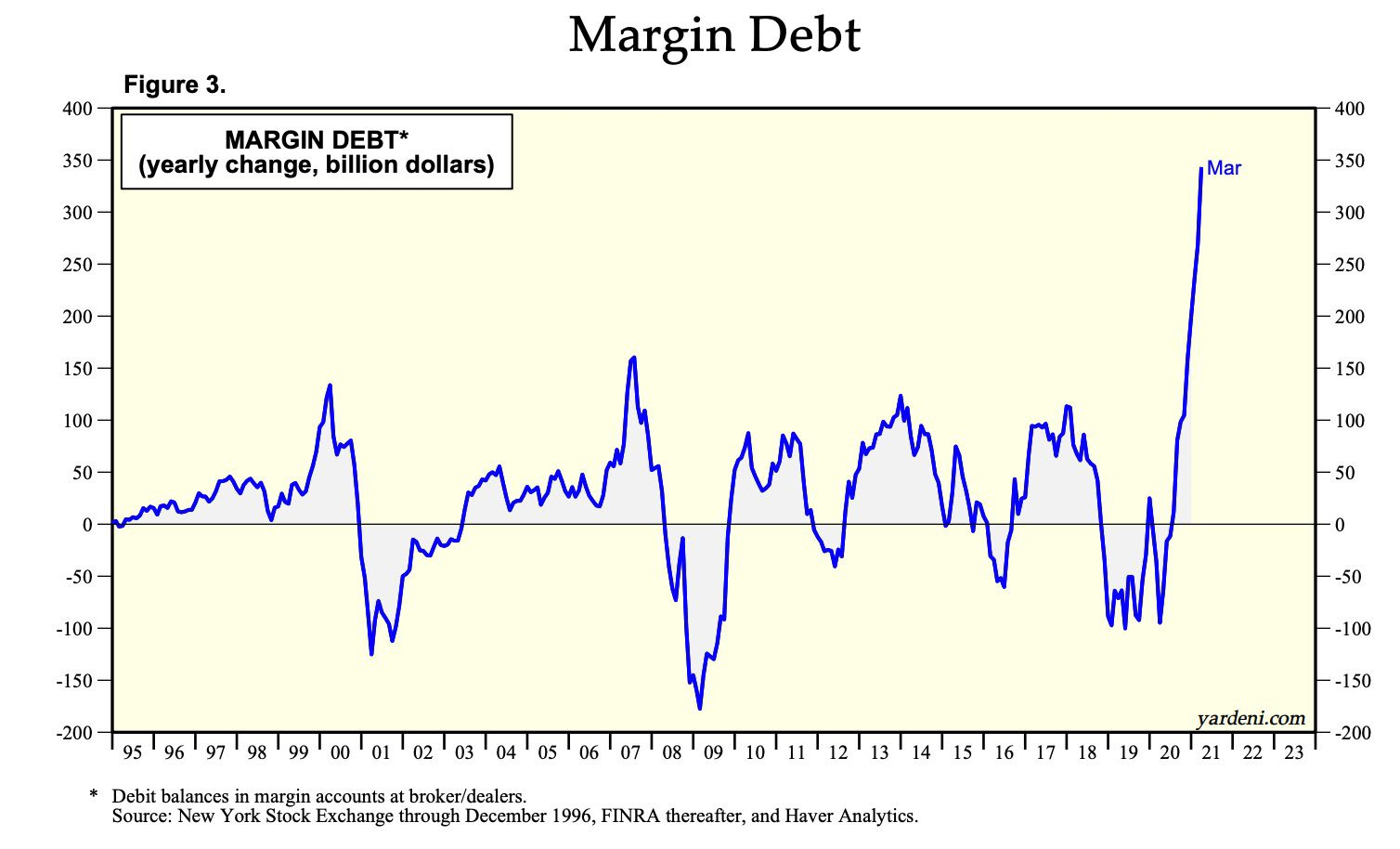The yearly change in margin debt is twice as big as previous bubble tops in 2000 & 2008 !!