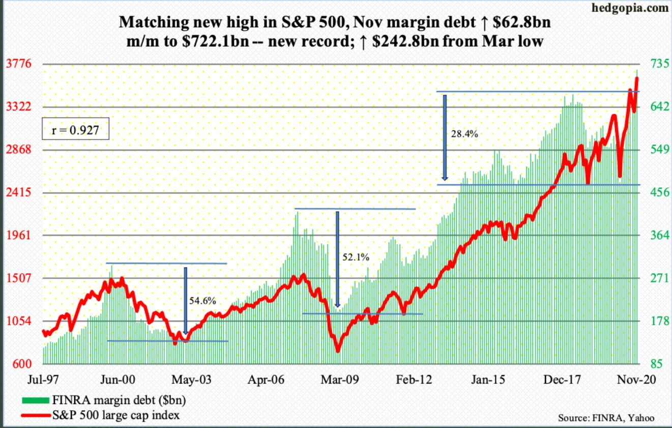Margin debt tracking S&P 500 to new record highs