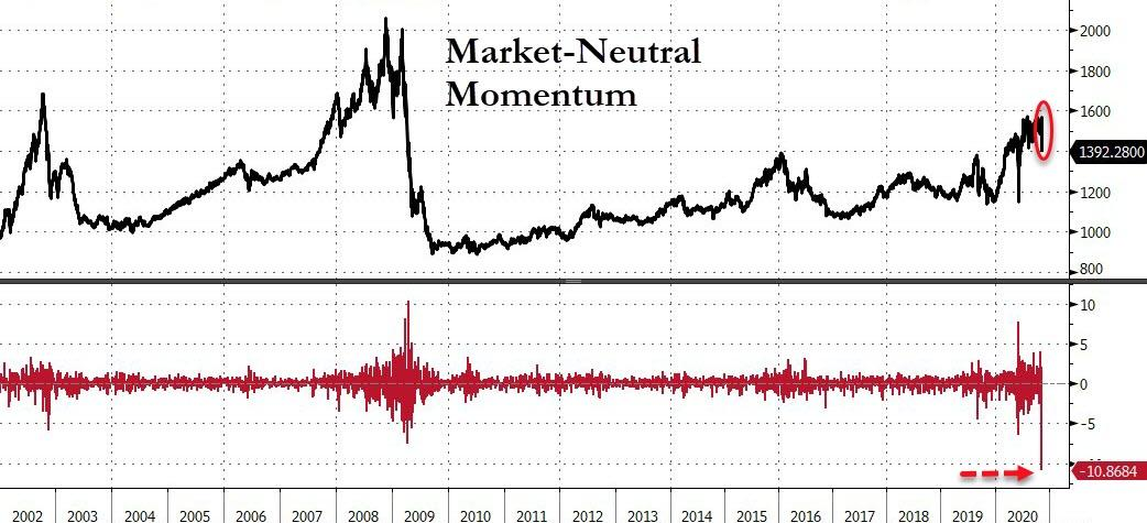 US equities Market-neutral Momentum index