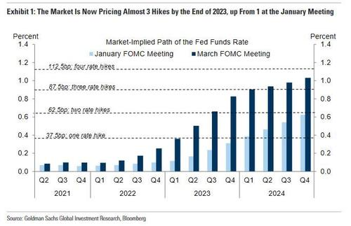 Market pricing in 3 rate hikes by the end of 2023 - Will the Fed start to confirm ?