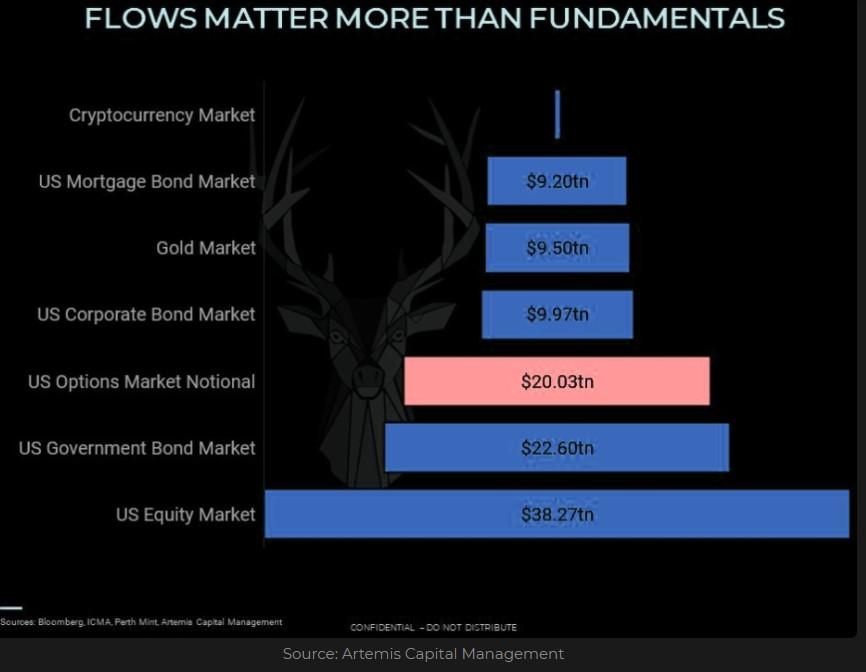 Selected market segments size