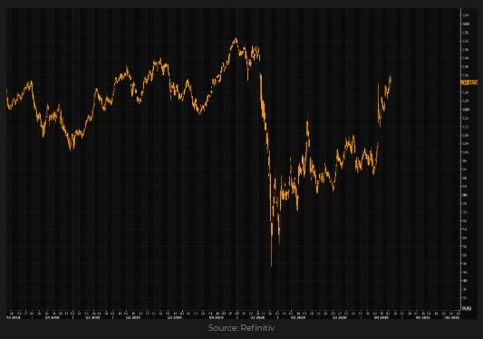 Marriott (MAR) stock