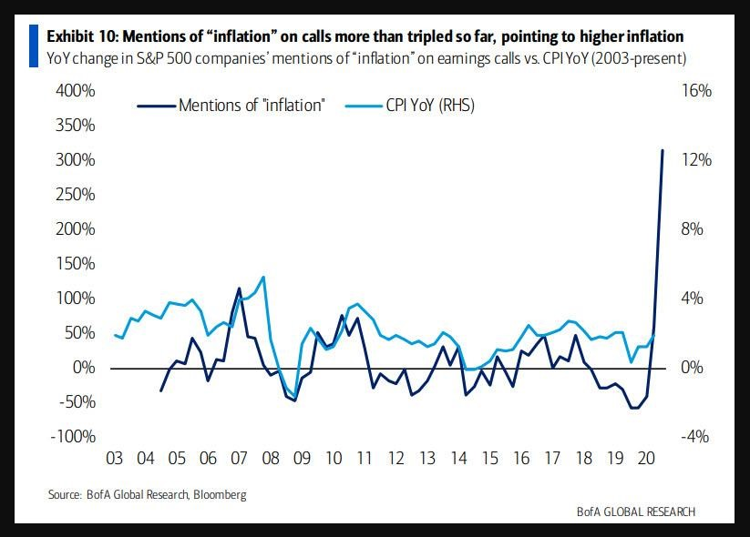 Mentions of Inflation during S&P 500 earnings call vs. US CPI