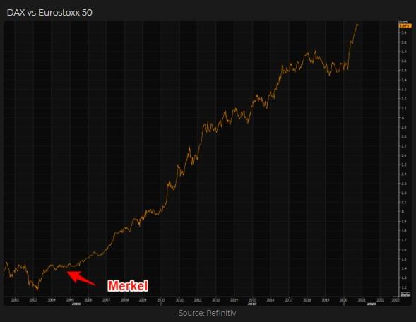 Dax index outperformance versus EuroStoxx 50 index
