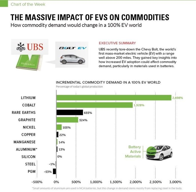 Electric vehicles should have a massive impact on commodities demand
