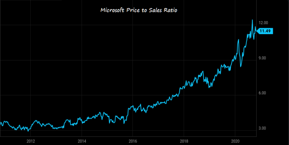 Microsoft's price to sales ratio over the last 10 years