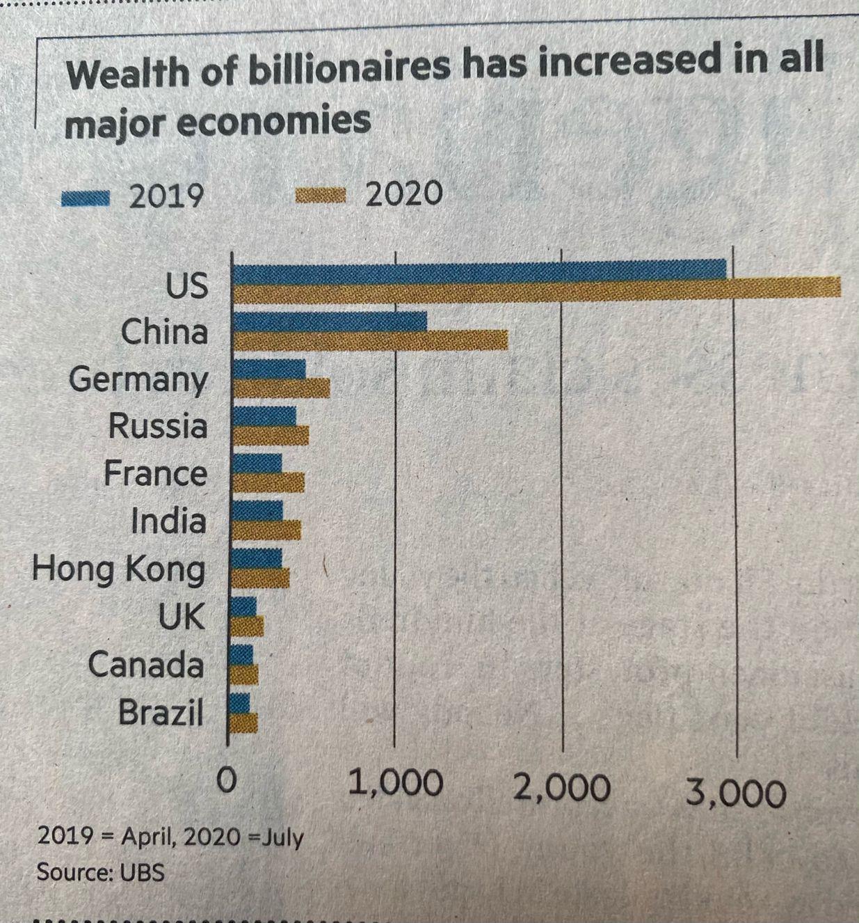 Wealth of billionaires 2020 vs. 2019