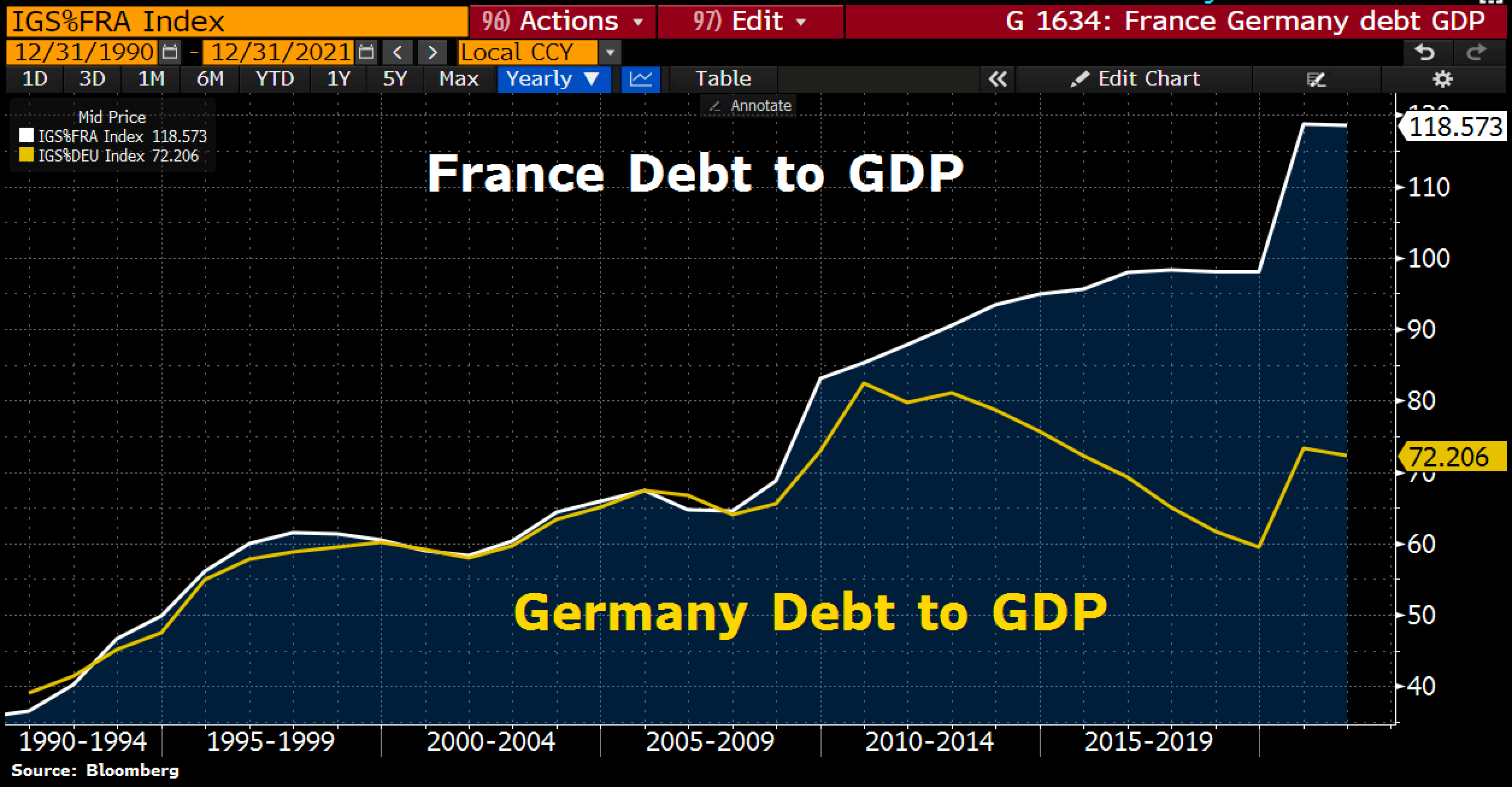 France & Germany Debt to GDP ratio