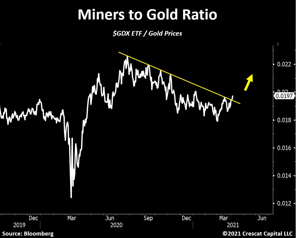 Gold Miners relative to Gold