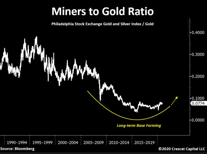 Miners to gold ratio