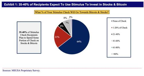 10% of US stimulus checks could go into Bitcoin & stocks - Mizuho