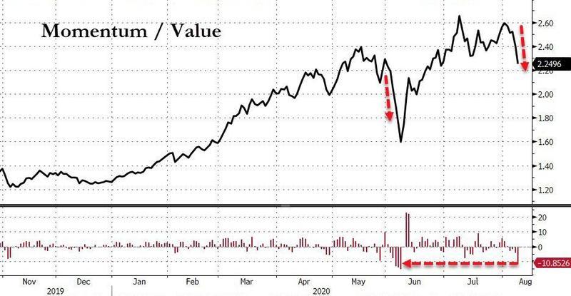 Value vs. Momo
